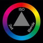 Drei Jahre Lichtrevue Belichtungsdreieck Farbkreis