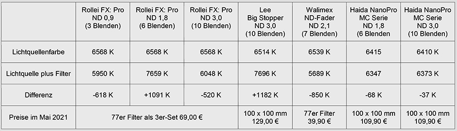Graufilter, ND-Filter, Haida, NanoPro MC Serie Graufilter, Lee, Big Stopper, Vergleichstest, Test, 12